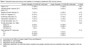 Table 3. Reported resources among rural hospitals, by emergency department (ED) annual census.