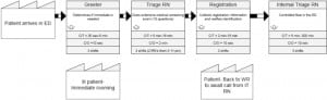 Figure 2. Value-stream map of the triage process prior to Lean process changes.