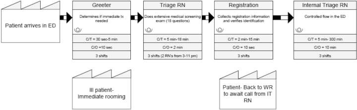 Applying Lean Implementation Of A Rapid Triage And