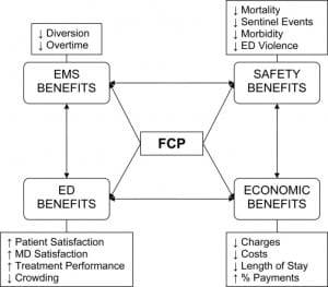 Figure. Full capacity protocol (FCP) benefits.