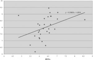 Figure 1. Faculty relative value units (RVU) generation measured against resident bedside teaching scores.
