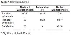 Table 2. Correlation Matrix.