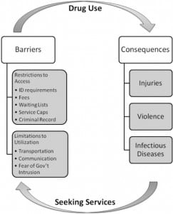 Figure. Cycles of barriers to social services and drug use.