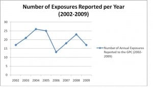 Figure. Number of exposures reported per year (2002-2009)
