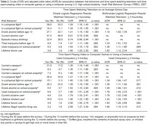Table 2. Crude (COR) and adjusted odds ratios (AOR) for association between risk behaviors and time spent watching television and time spent playing video or computer games or using a computer among U.S. high school students, Youth Risk Behavior Survey (YRBS), 2007