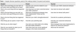 Table 1. Sample interview questions asked of the bullying student, his parent and teacher.