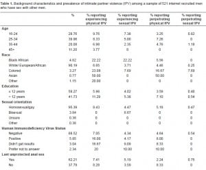 Table 1. Background characteristics and prevalence of intimate partner violence (IPV) among a sample of 521 internet recruited men who have sex with other men.