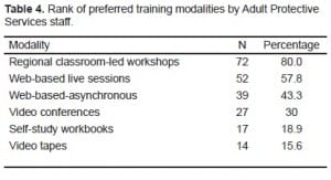Table 4. Rank of preferred training modalities by Adult Protective Services staff.