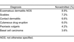 Table 1. Most common cutaneous diagnoses for nonadmitted patients.