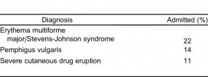 Table 2. Most common cutaneous diagnoses for admitted patients.