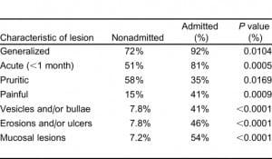 Table 3. Comparison of skin lesions in admitted and nonadmitted patients.