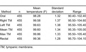 Table 1. Temperature values.