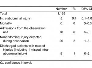 Table 3. Outcomes of patients observed for blunt abdominal trauma.