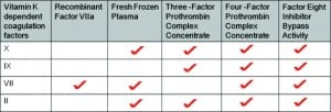 Figure 2. Vitamin K–dependent factors that are replenished with the use of recombinant Factor VIIa, fresh frozen plasma, Three-Factor Prothrombin Complex Concentrate (PCC), Four-Factor PCC, and Factor Eight Inhibitor Bypass Activity.