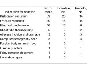 Table 1. Indications for use of deep sedatives.