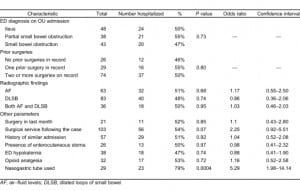 Table 1. Predictors of hospitalization from the emergency department (ED) observation unit (OU).