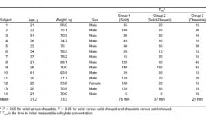 Table. Demographic data and initial salicylate concentrations (mg/dL) in subjects