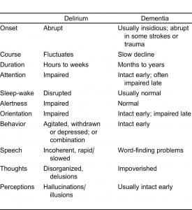 Table 3. Comparison of delirium and dementia.