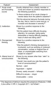 Table 4. Confusion Assessment Method.