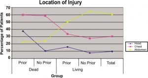 Figure 1. Location of injury in each group. Prior: Patients with any prior presentation for penetrating trauma. No prior: Patients who had no history of prior penetrating trauma.