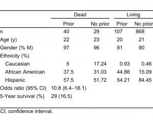 Table. Patient demographics.