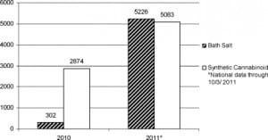 Figure. US poison center calls for bath salts and synthetic cannabinoids, 2010–2011 (Bailey, personal communication, October 3, 2011).