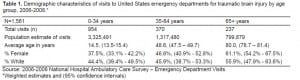 Table 1. Demographic characteristics of visits to United States emergency departments for traumatic brain injury by age group, 2006-2008.