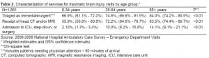 Table 2. Characterization of services for traumatic brain injury visits by age group.