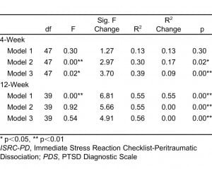 Table 2. Linear regression models demonstrating association between peritraumatic dissociation (PD) and development of post traumatic stress disorder (PTSD).