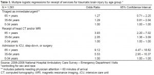 Table 3. Multiple logistic regressions for receipt of services for traumatic brain injury by age group.