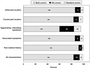 Figure 1. Accuracy of historical features by research assistants and physicians