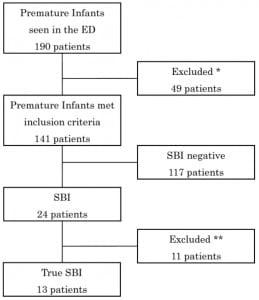 Figure 1. Flow diagram for patient inclusion