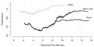Figure 2. Number of predecessors (β) versus response time for Code 3 responses, for different area types. Results for β and response time are averaged within pixels, and filtered using a moving average (MA) filter.