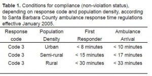 Table 1. Conditions for compliance (non-violation status), depending on response code and population density, according to Santa Barbara County ambulance response time regulations effective January 2005.