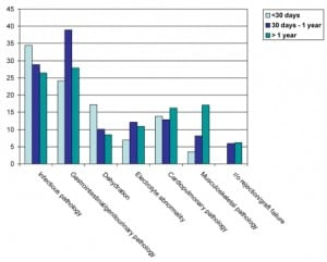 Figure 5. Emergency department diagnoses of 307 liver transplant patient visits by time elapsed since transplantation