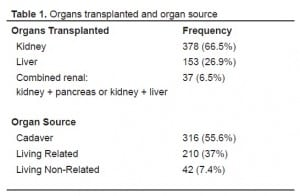 Table 1. Organs transplanted and organ source