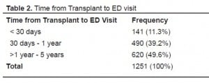Table 2. Time from Transplant to ED visit