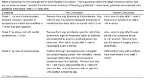 Table 2. Guidelines for the Management of Sport-Related Concussion. These guidelines reflect the latest consensus opinion and are not evidence based. Adapted from the American Academy of Neurology guidelines24 where newer guidelines are expected to be published in the future. (http://www.aan.com)