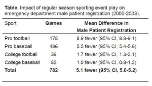 Table. Impact of regular season sporting event play on emergency department male patient registration (2000–2003).