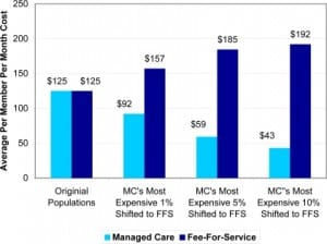 Figure 1. Changes to average per member per month costs resulting from movement of most expensive beneficiaries from managed care (MC) to fee-for-service (FFS)