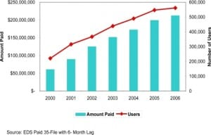 Figure 4. Medi-Cal Manged Care Federally Qualified Healthcare Center wrap around payments and users - calendar year 2000–2006