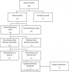 Figure 1. Flowchart of study patients