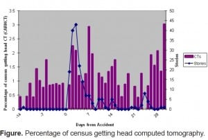 Figure. Percentage of census getting head computed tomography.