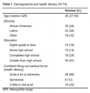 Table 1. Demographics and health literacy (N=74).