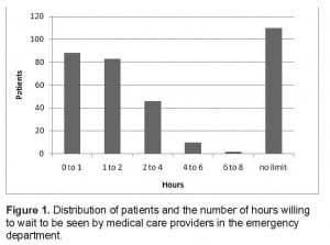Figure 1. Distribution of patients and the number of hours willing to wait to be seen by medical care providers in the emergency department.