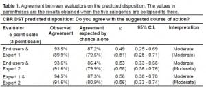 Table 1 Agreement between evaluators on the predicted disposition. The values in parentheses are the results obtained when the five categories are collapsed to three.