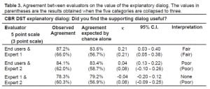 Table 3 Agreement between evaluators on the value of the explanatory dialog. The values in parentheses are the results obtained when the five categories are collapsed to three.