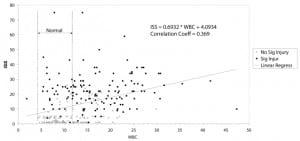 Figure 1 White Blood Count (WBC) vs. Injury Severity Score (ISS)