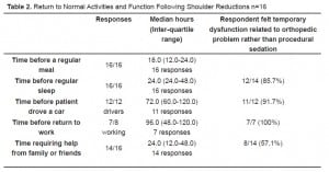 Table 2 Return to Normal Activities and Function Following Shoulder Reductions n=16