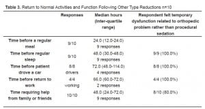 Table 3 Return to Normal Activities and Function Following Other Type Reductions n=10